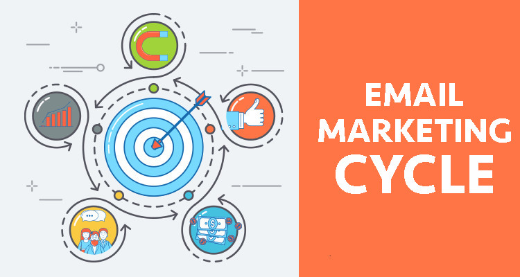 Tips Digital Marketing: Email Marketing Cycle